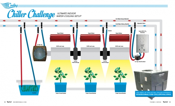 This is one great water-cooling system for your indoor grow room.